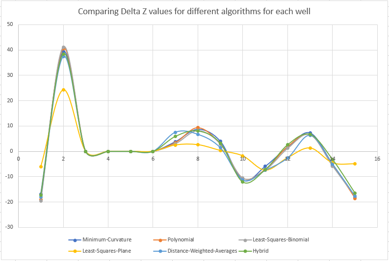Comparing Delta Z values